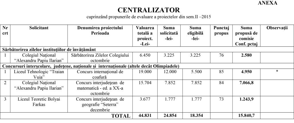 tabel proiecte invatamant